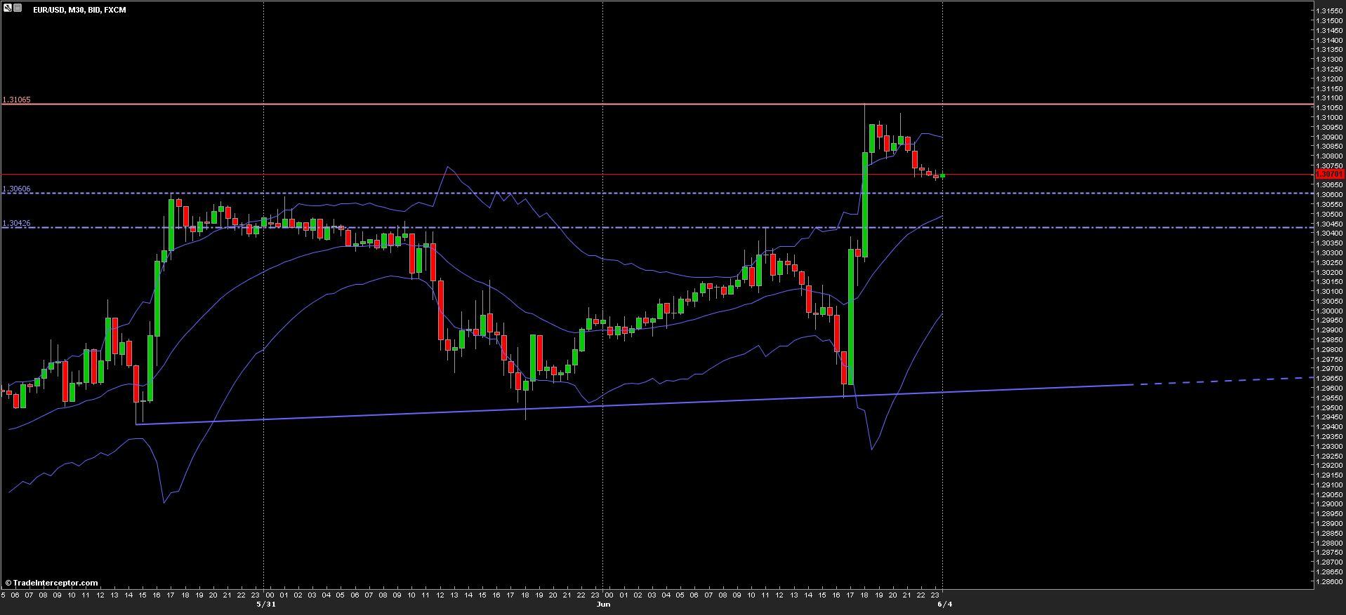 EURUSD Chart 04/06/2013