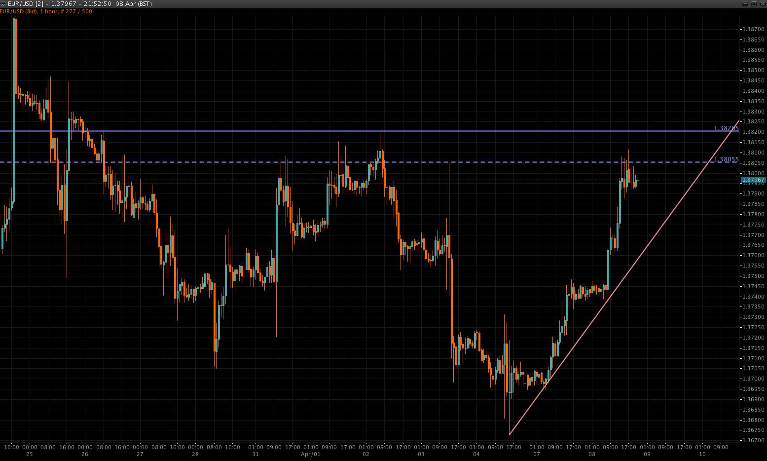 EUR/USD Chart 9 Apr 2014