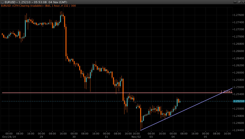 EUR/USD Chart 04 Nov 2014