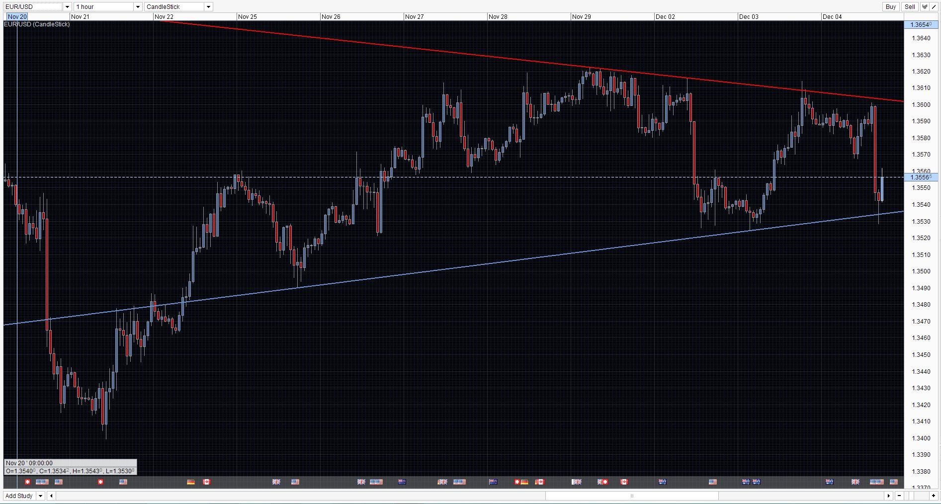 EUR/USD Forecast 04/12/2013