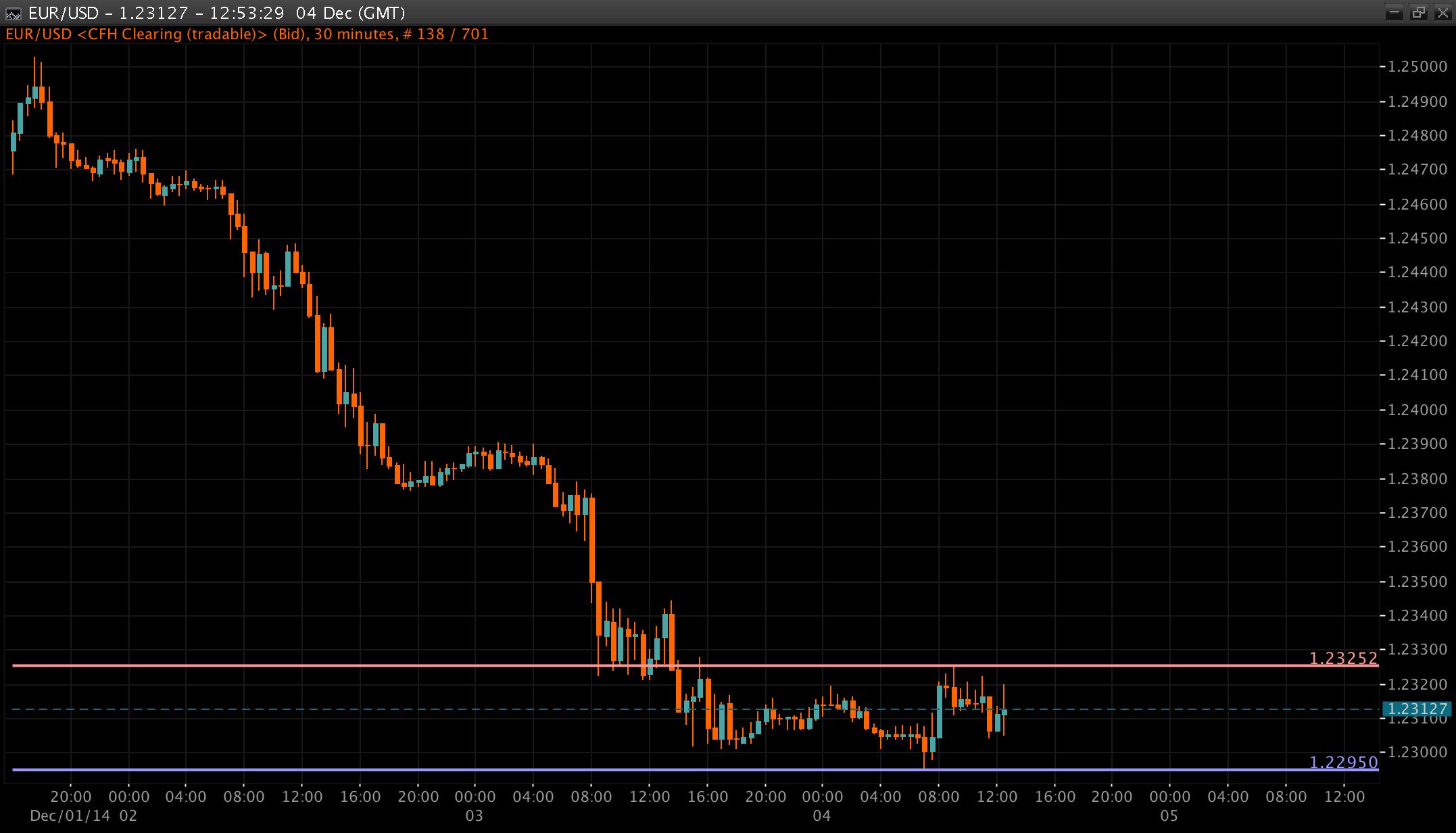 EUR/USD Chart 04 Dec 2014