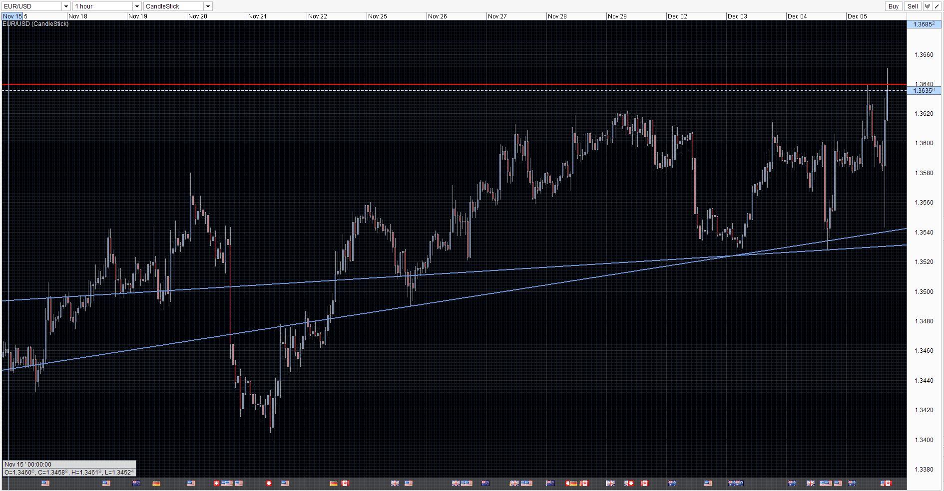 EUR/USD Chart 05/12/2013