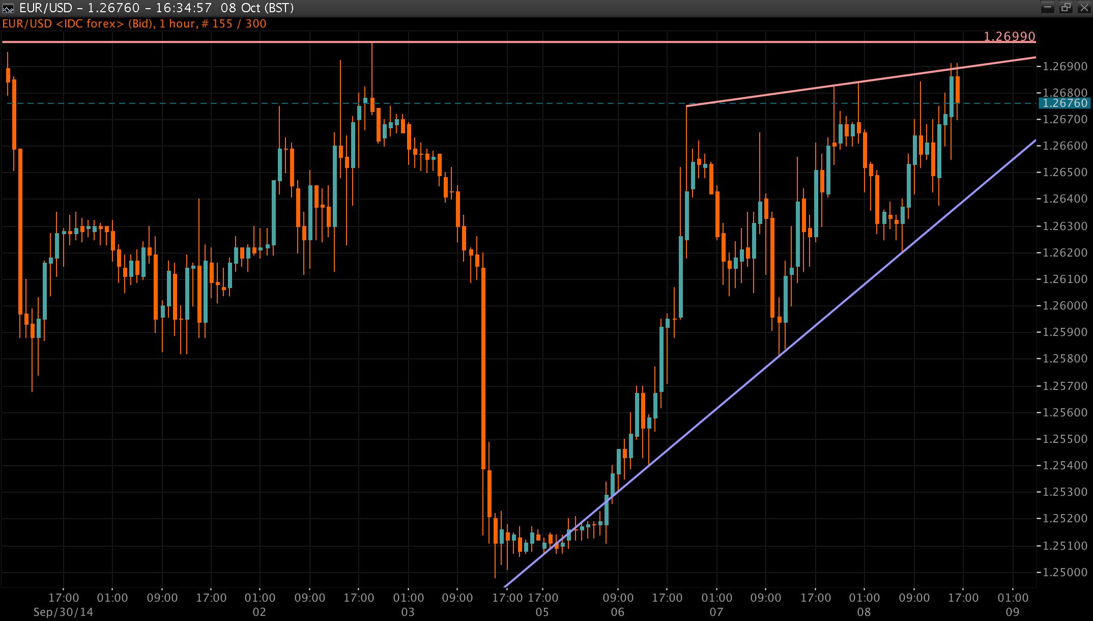 EUR/USD Chart 09 Oct 2014