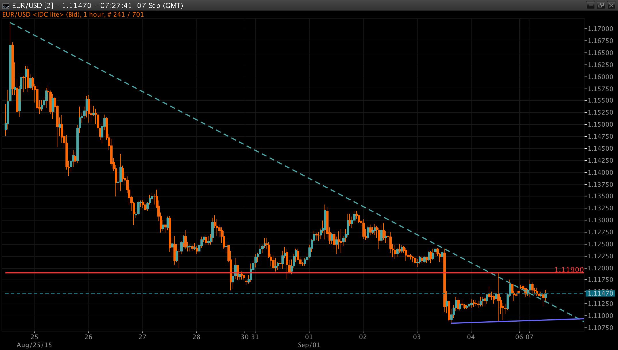 EUR/USD Chart 07/09/2015