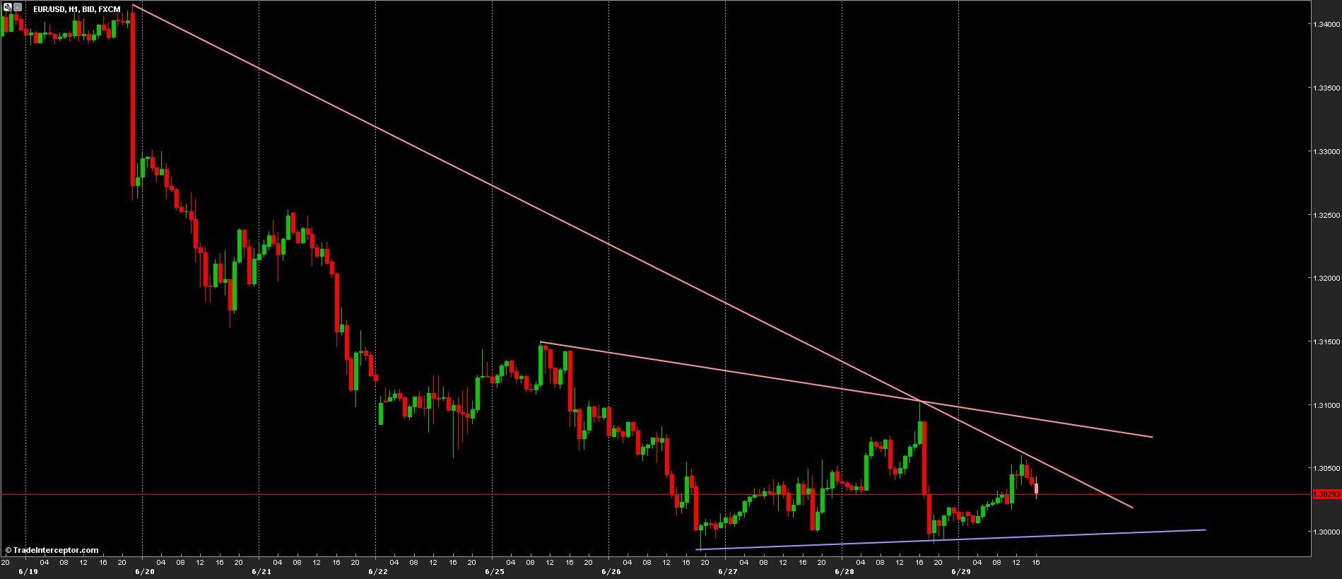 EUR/USD Chart 01/07/2013