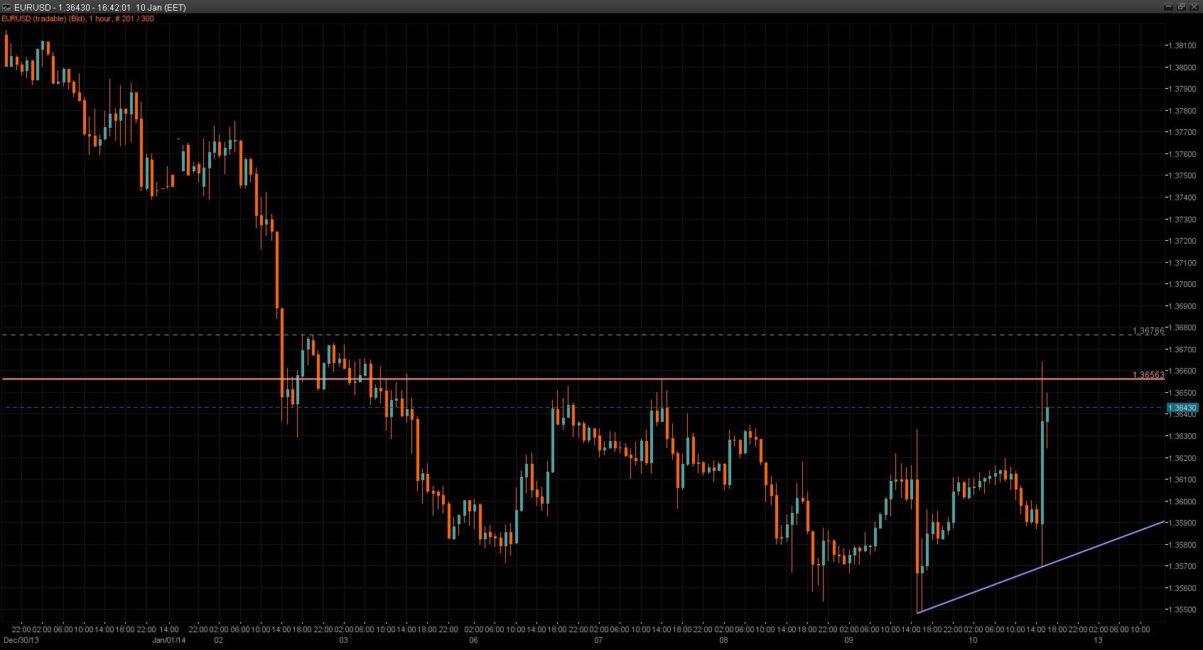 EUR/USD Chart 10 Jan 2014