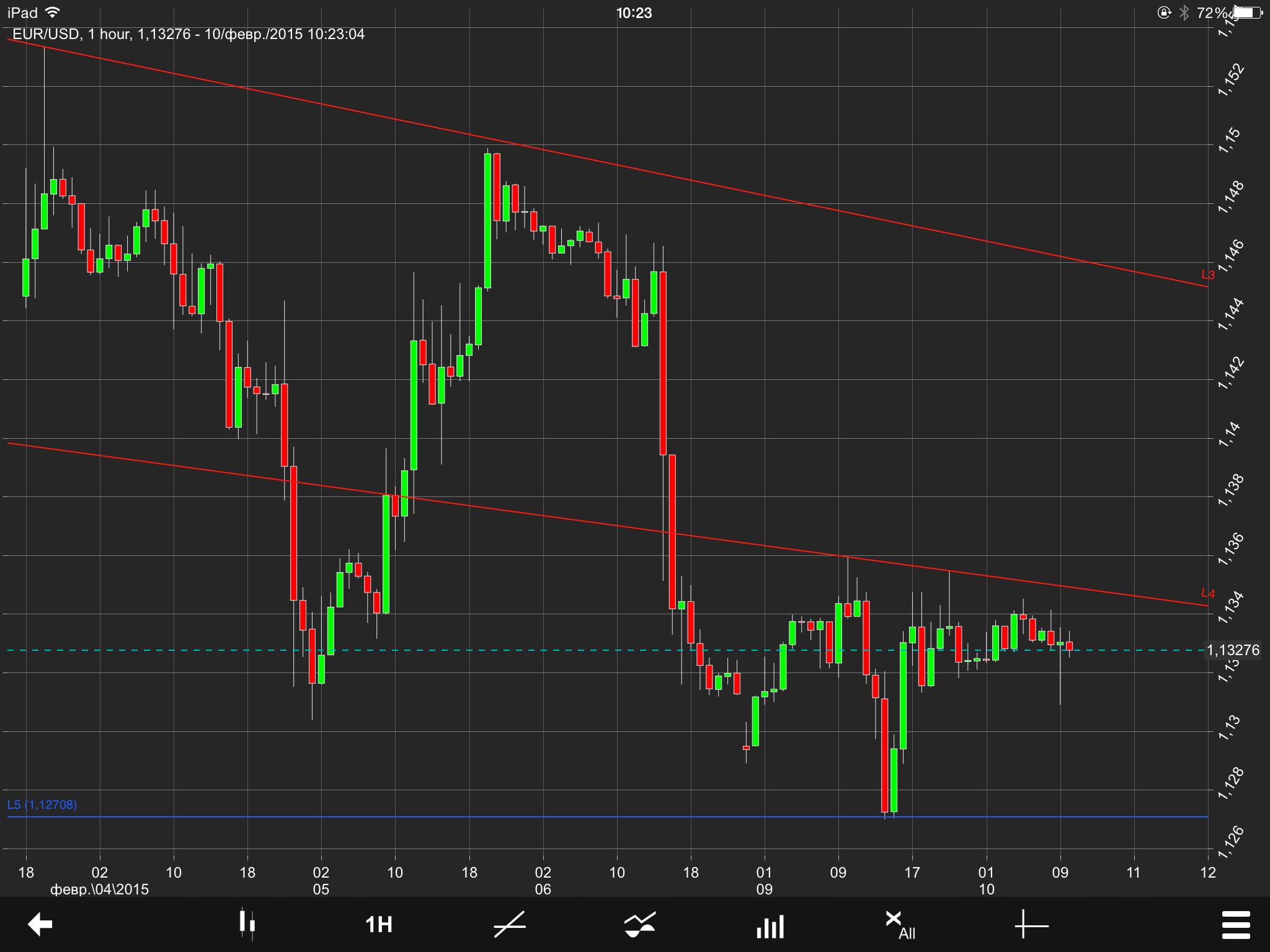 EUR/USD Chart 10 Feb 2015