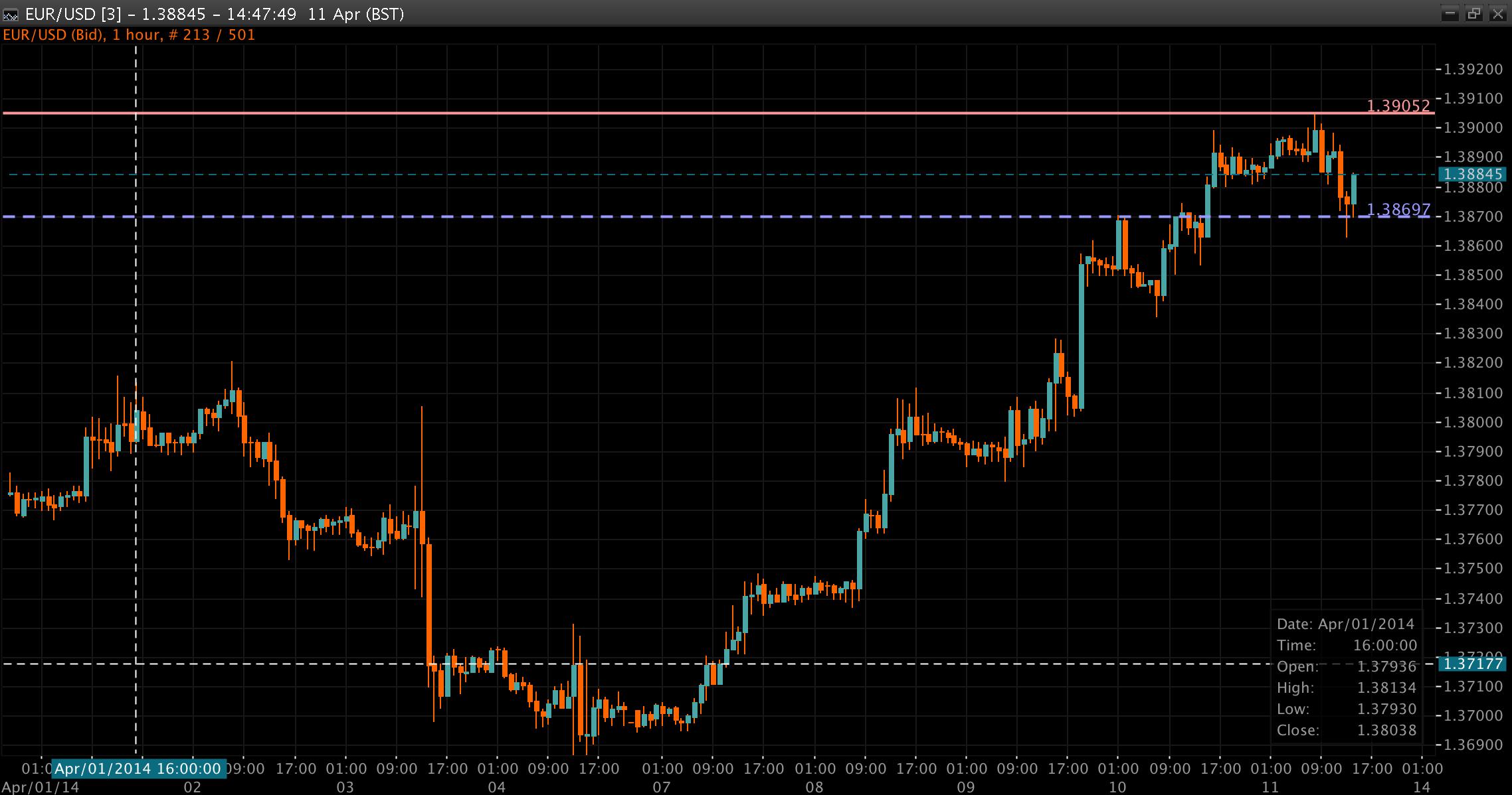 EUR/USD Chart 11 Apr 2014