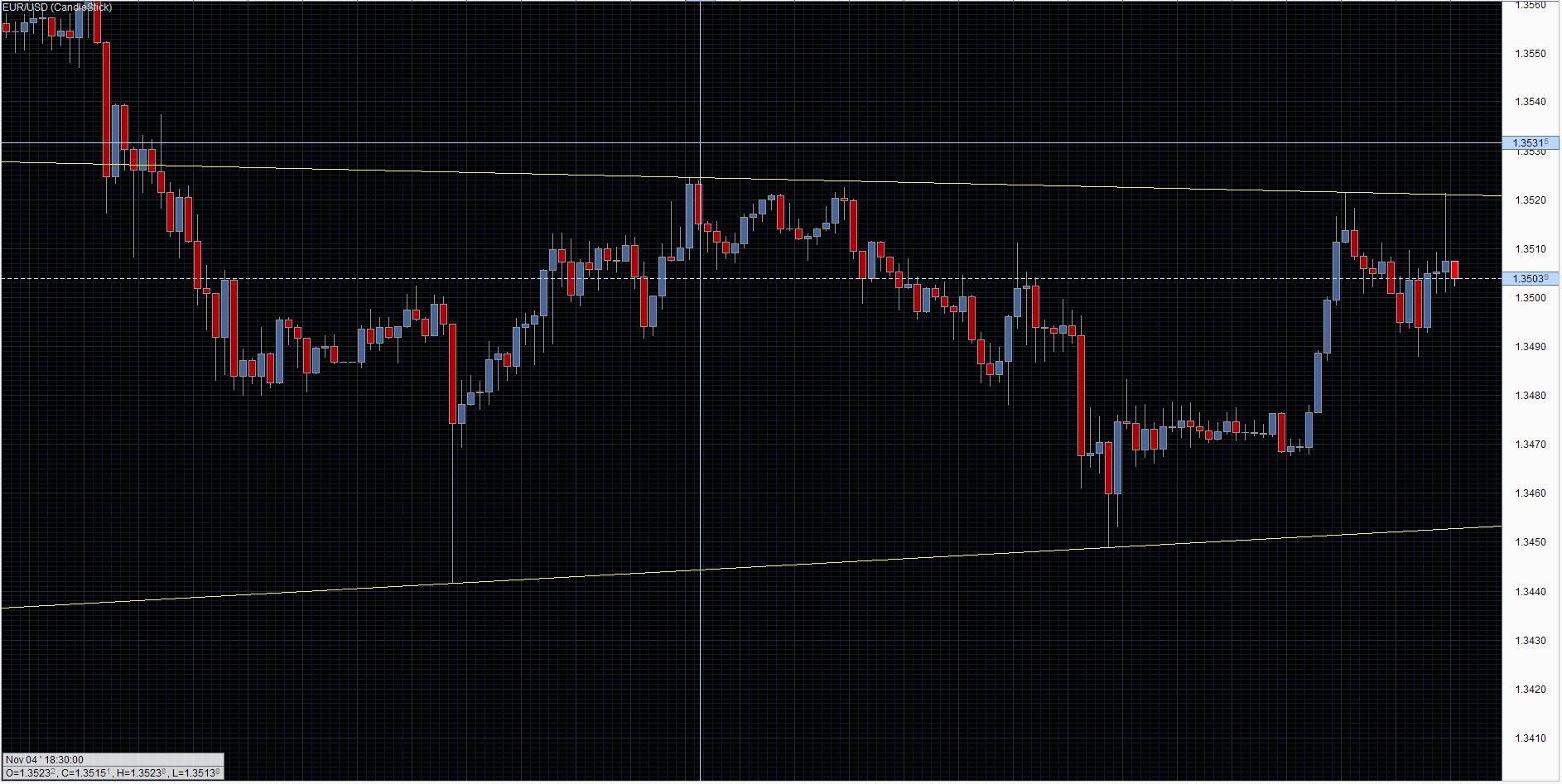 EUR/USD Chart 06/11/2013