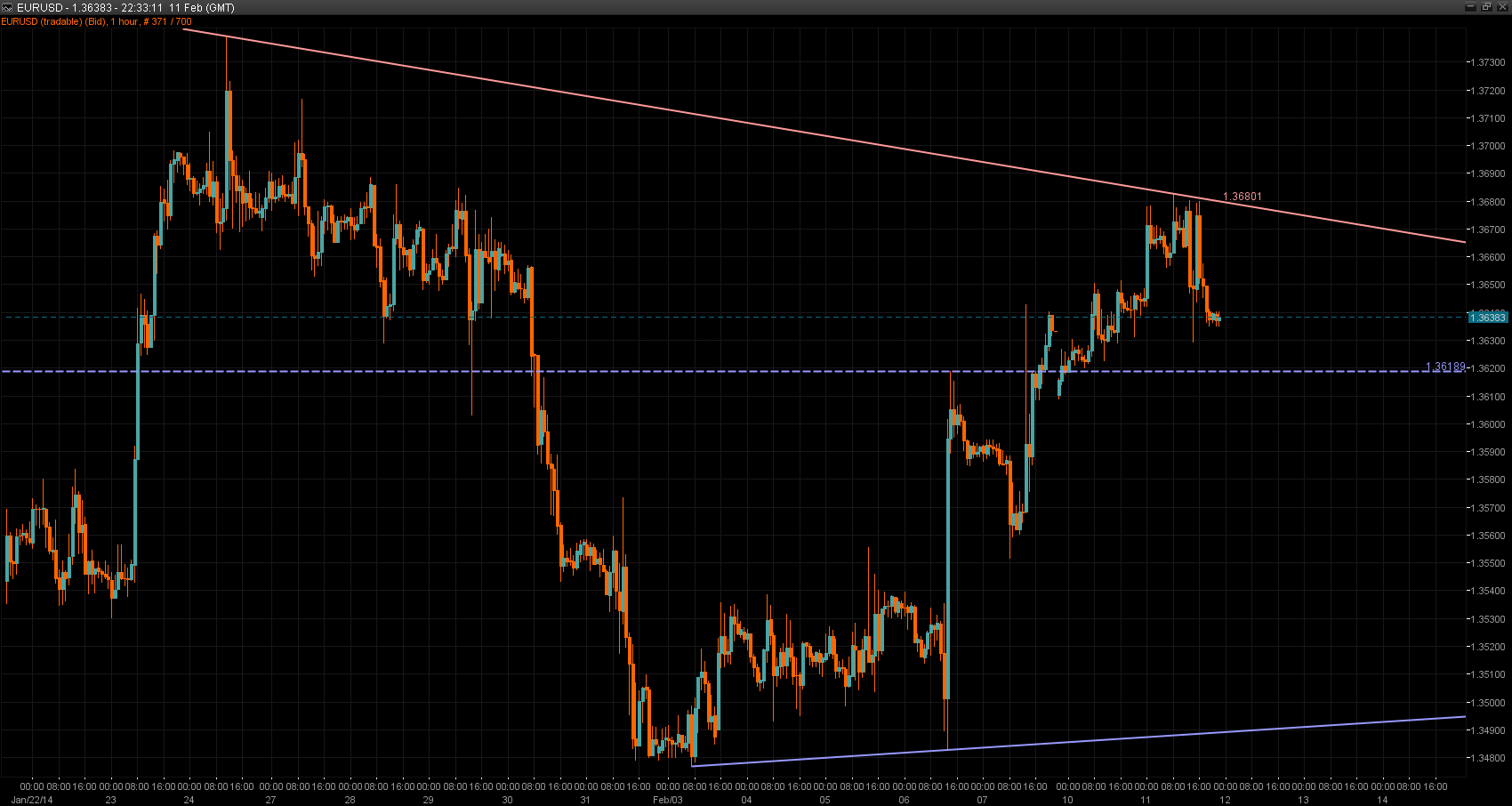 EUR/USD Chart 12 Feb 2014