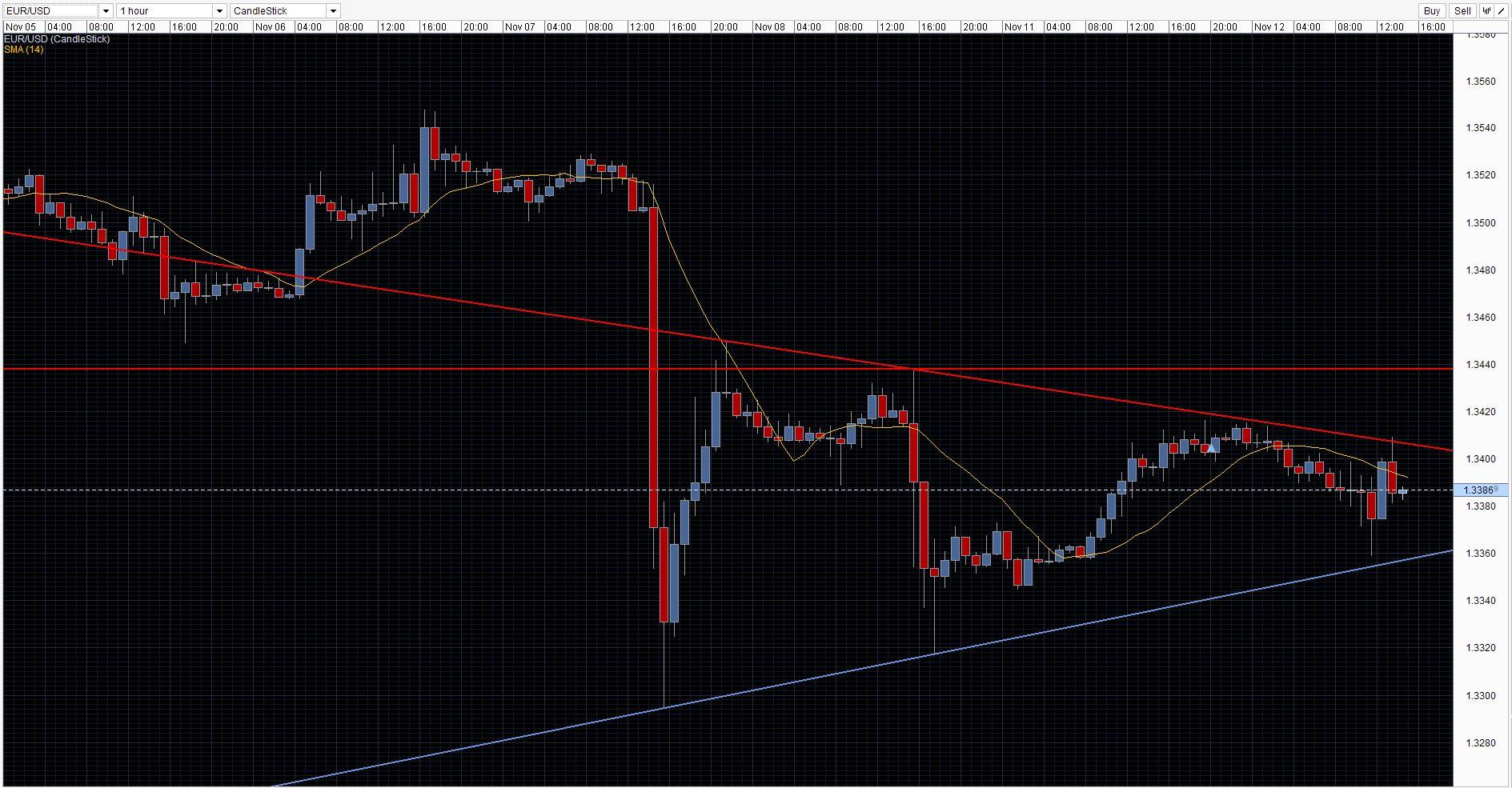 EUR/USD Chart 12/11/2013