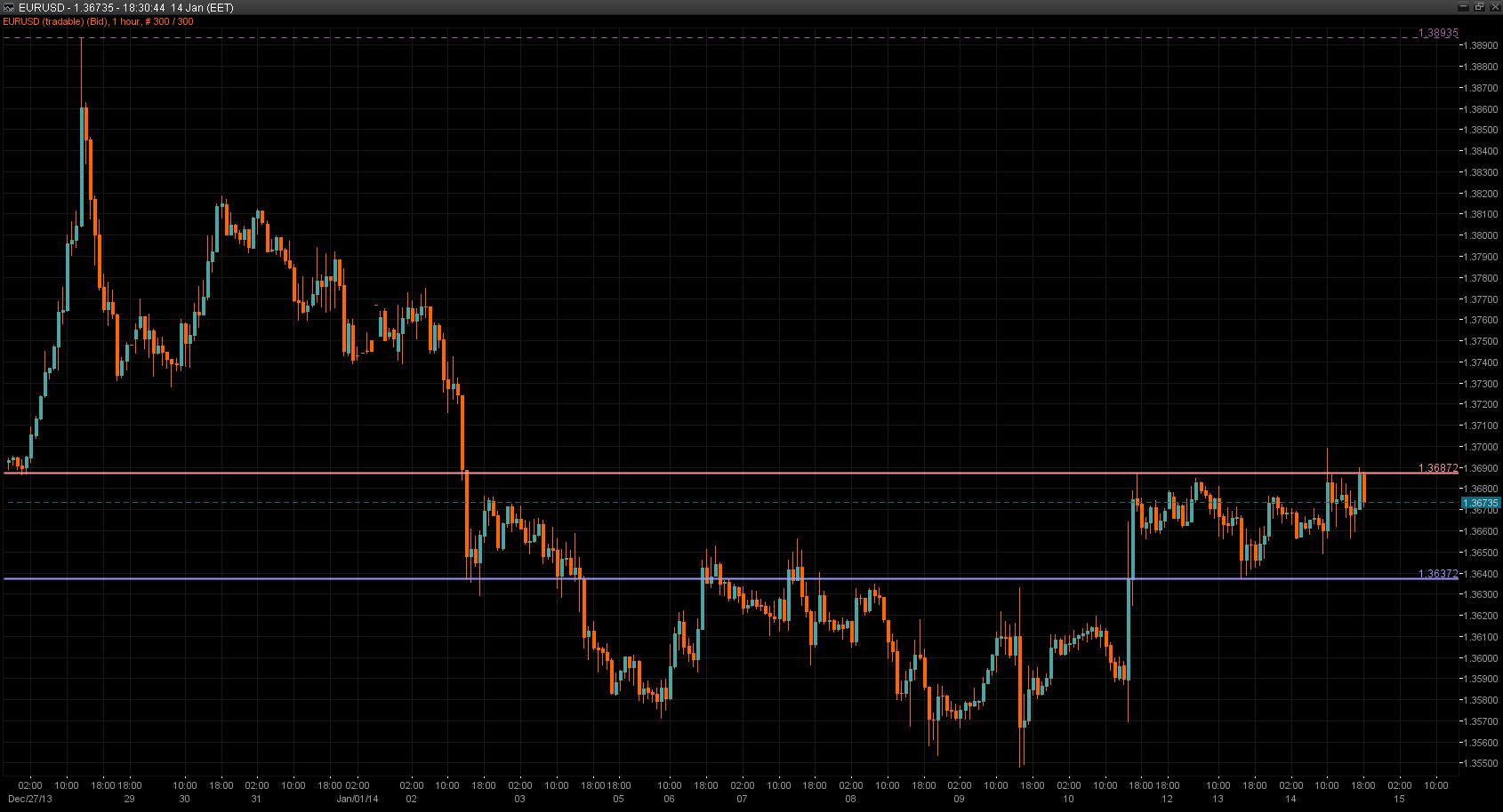 EUR/USD Chart 14 Jan 2014