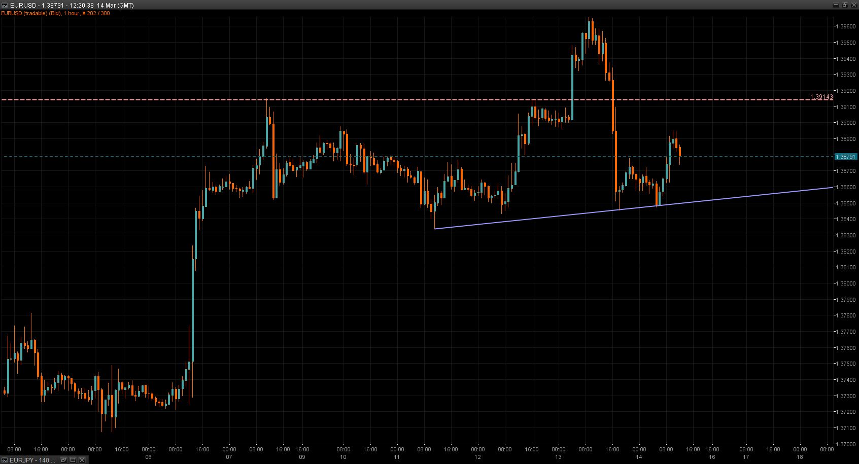 EUR/USD Chart 14 Mar 2014