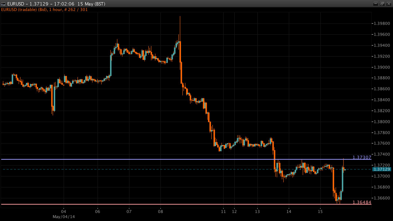 EUR/USD Chart 15 May 2014