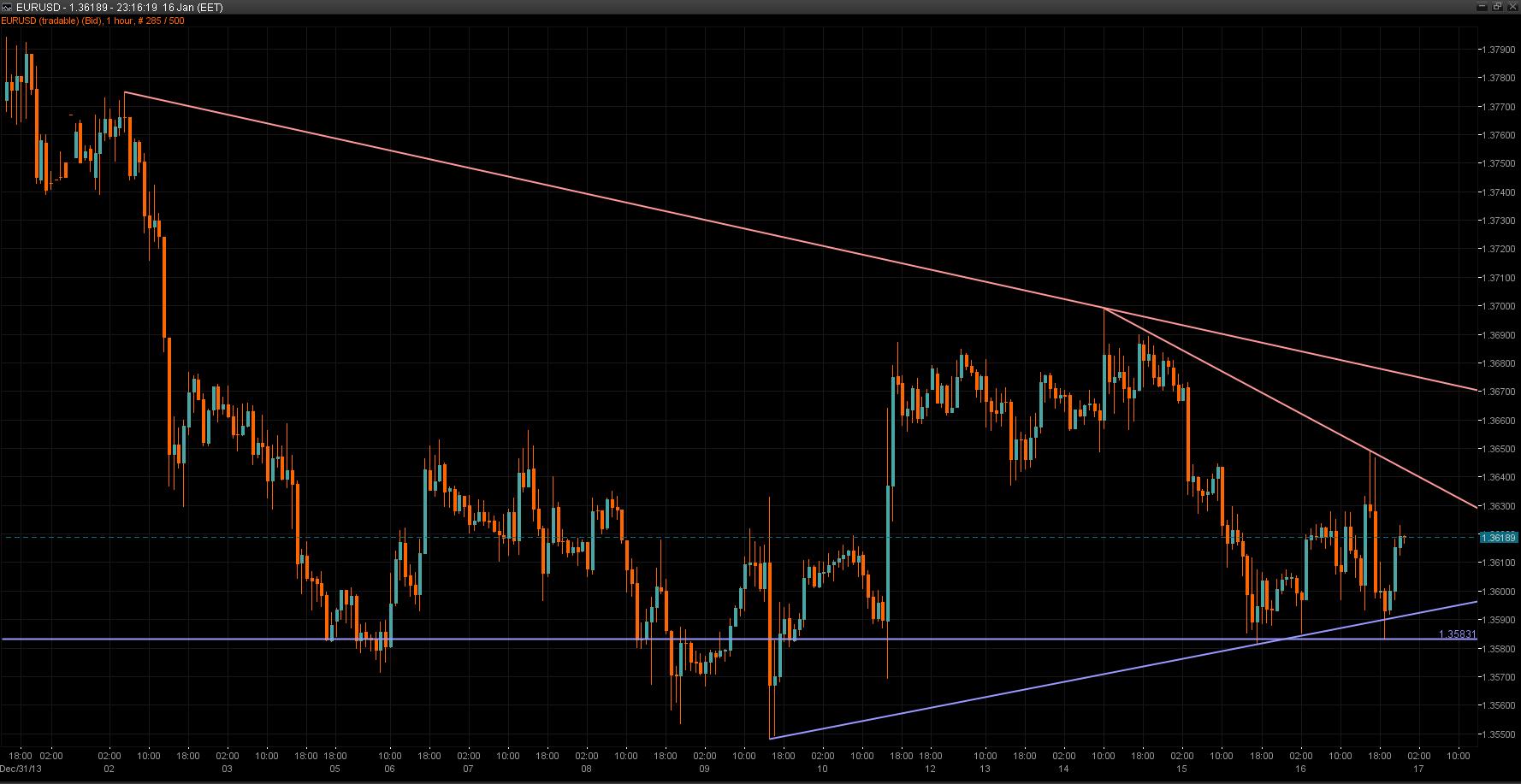 EUR/USD Chart 16 Jan 2014