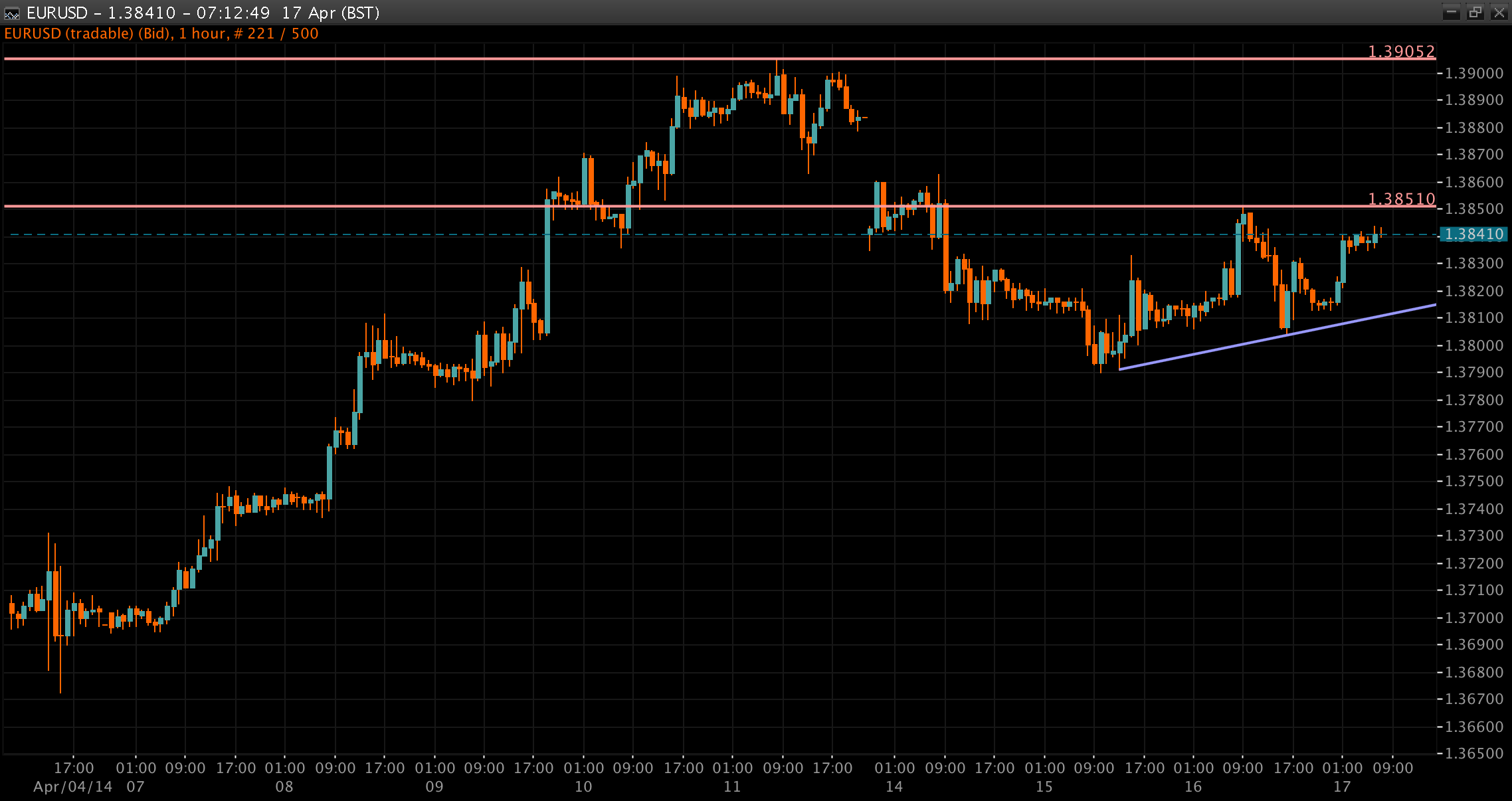 EUR/USD Chart 17 Apr 2014