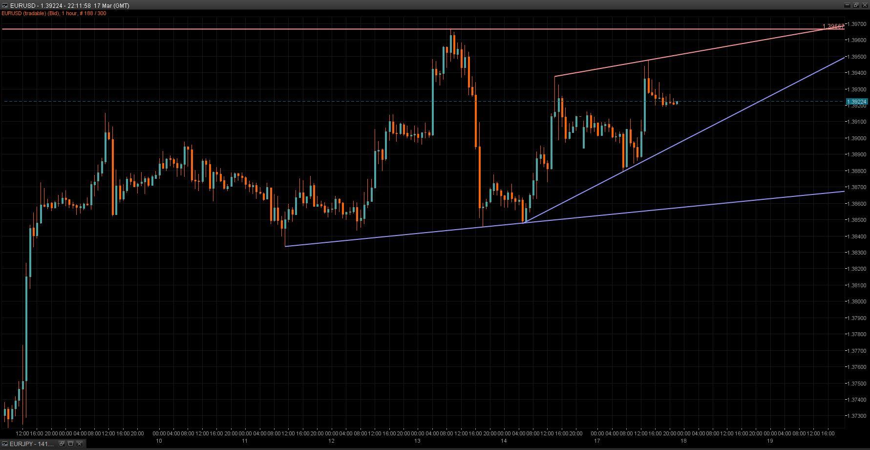EUR/USD Chart 18 Mar 2014