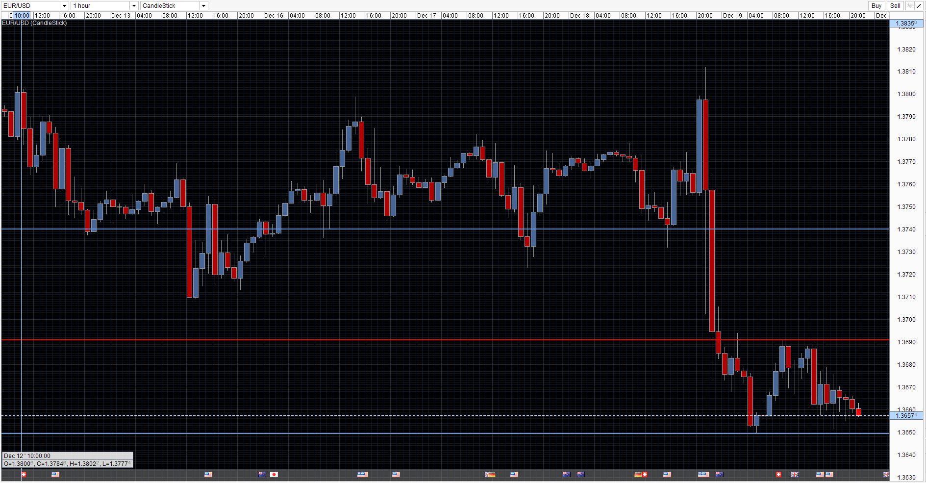 EUR/USD Chart 19 Dec 2013