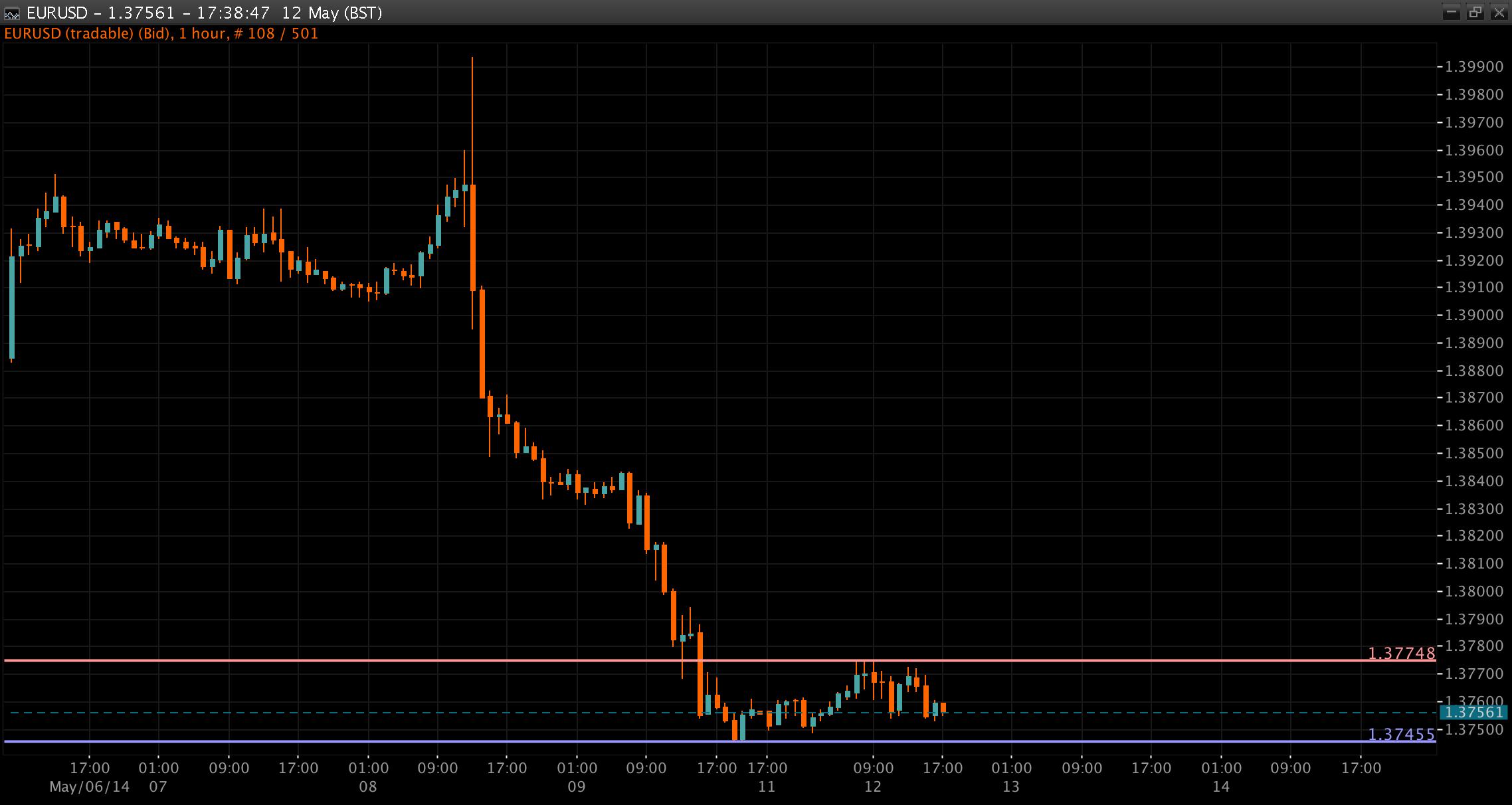 EUR/USD Chart 12 May 2014