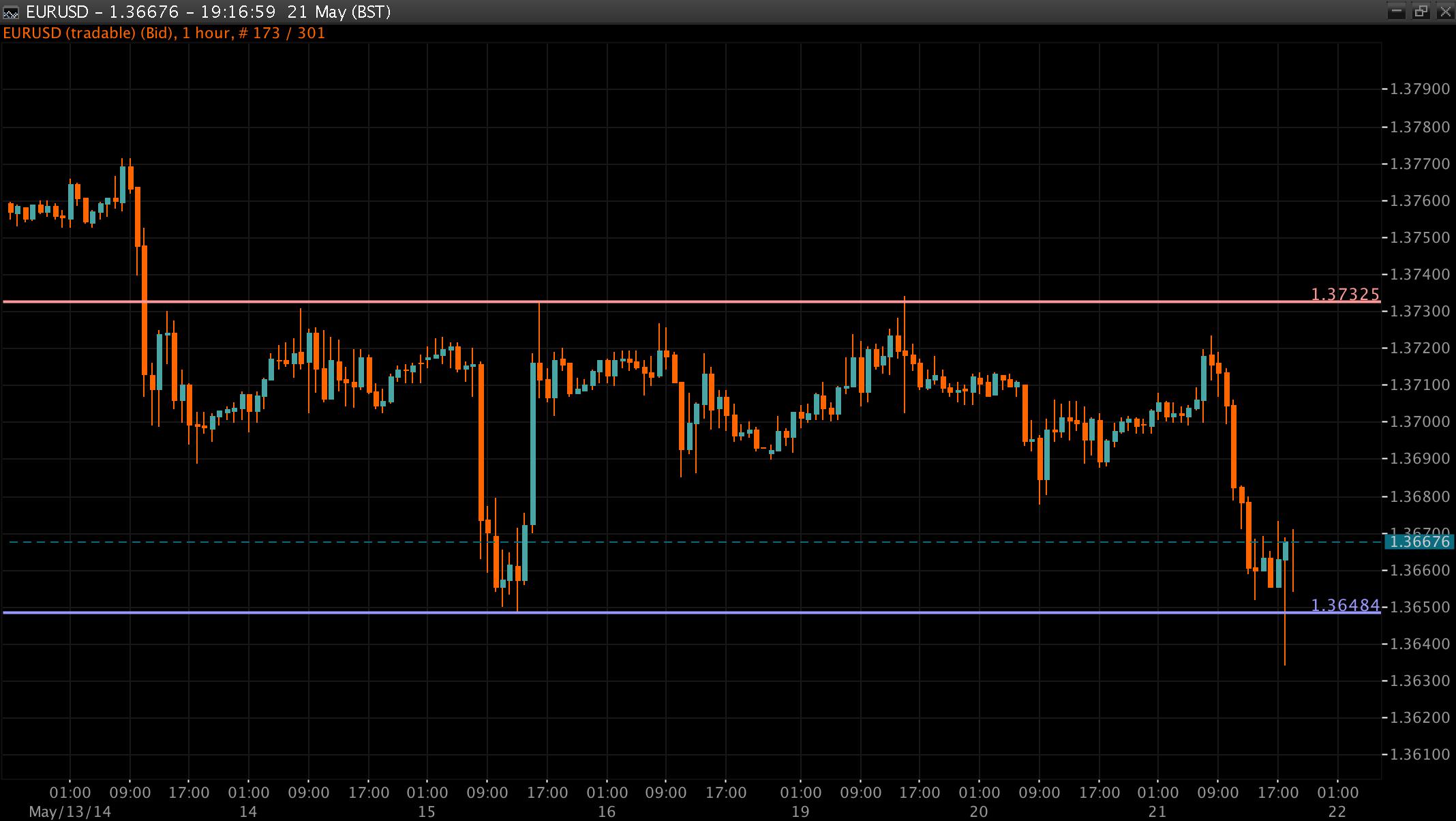 EUR/USD Chart 21 May 2014