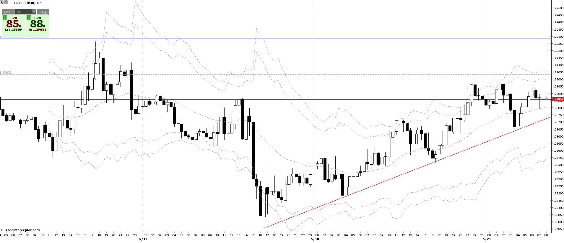 EURUSD Chart 21/05/2013