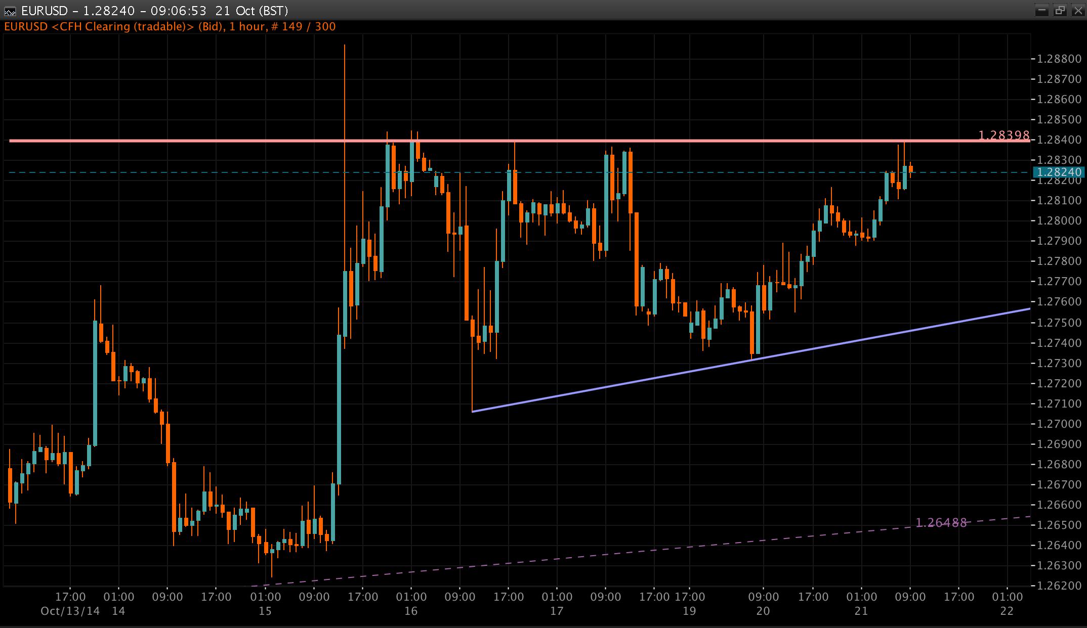 EUR/USD Chart 21 Oct 2014