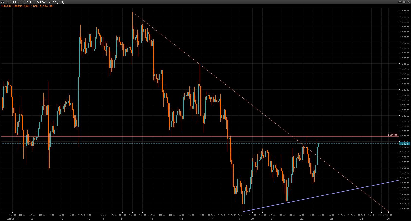 EUR/USD Chart 22 Jan 2014