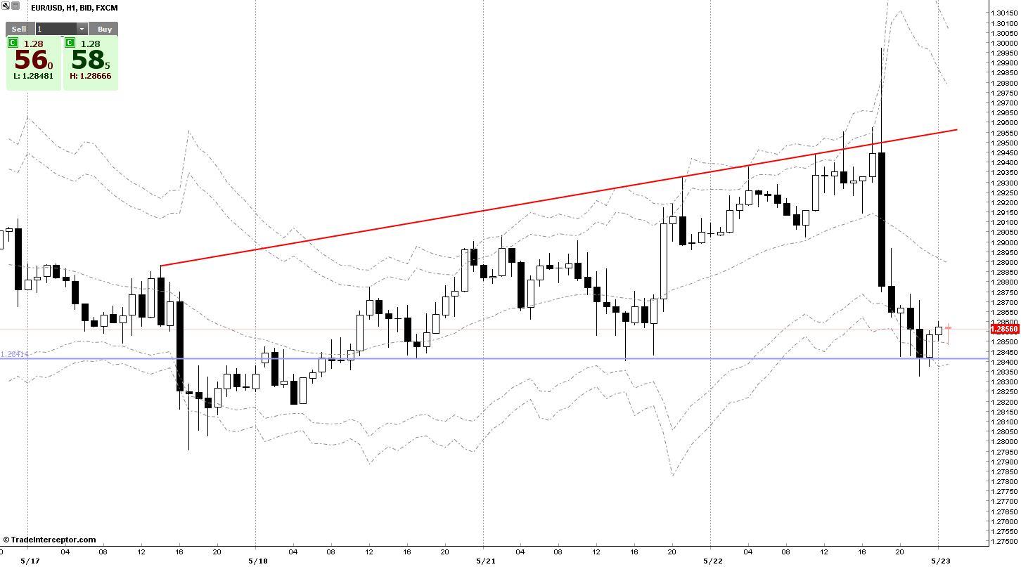 EUR/USD Chart 22/05/2013