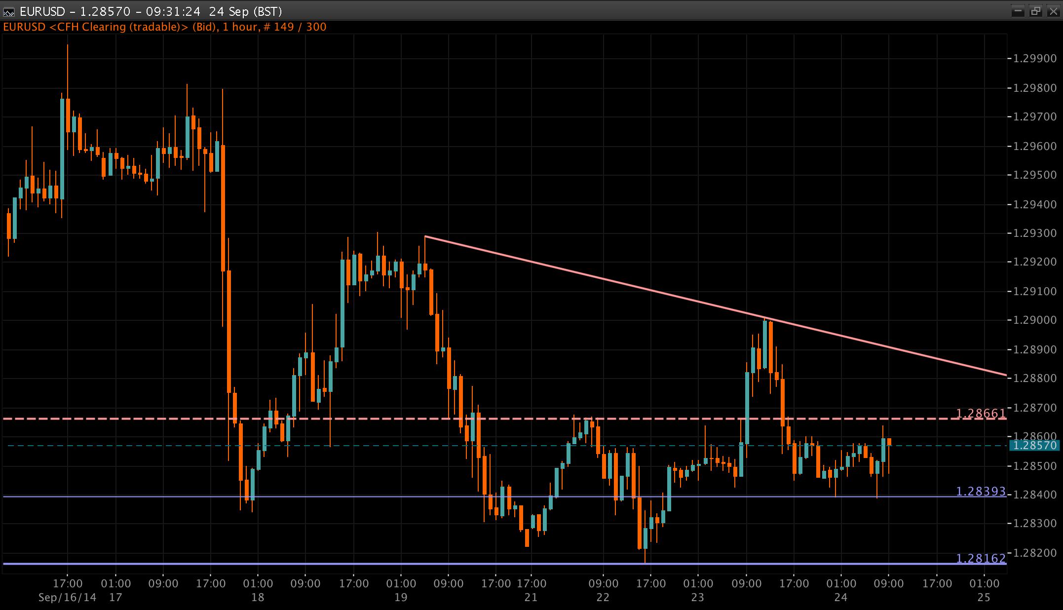 EUR/USD Chart 24 Sep 2014