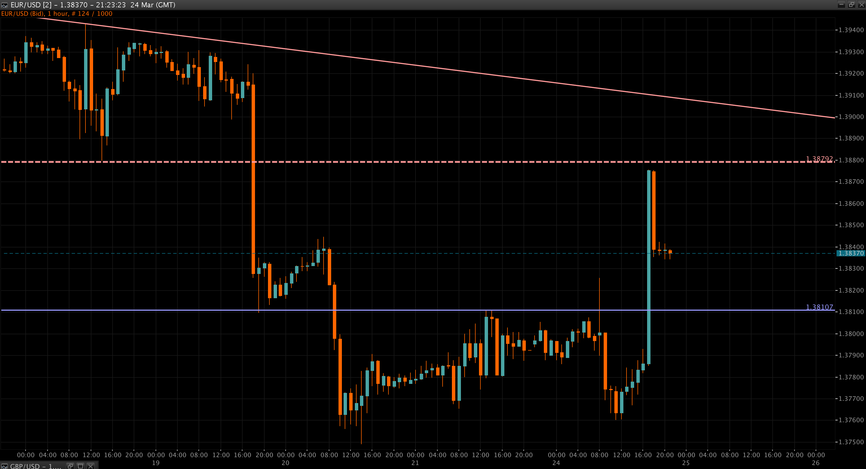 EUR/USD Chart 25 Mar 2014