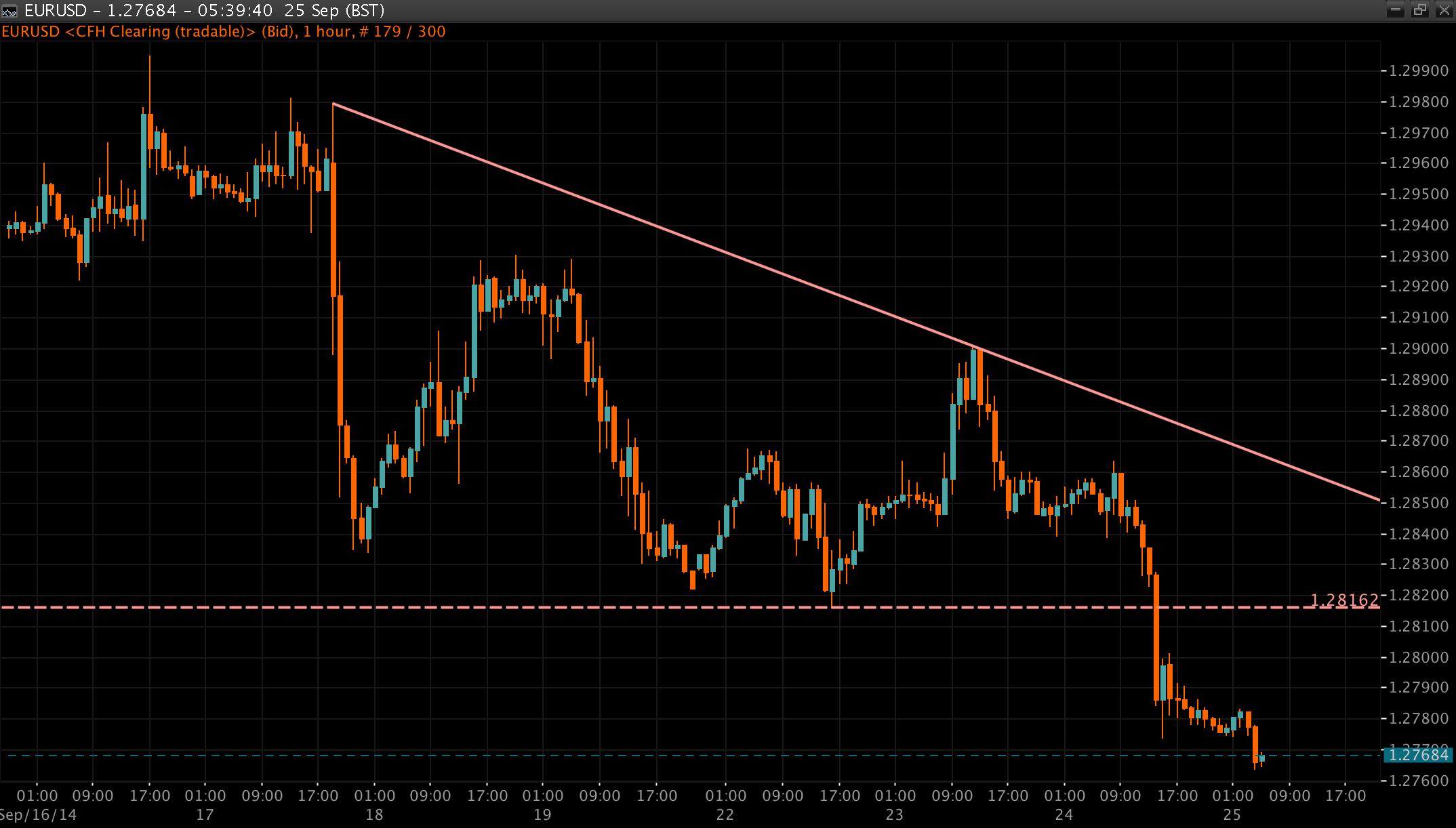 EUR/USD Chart 25 Sep 2014