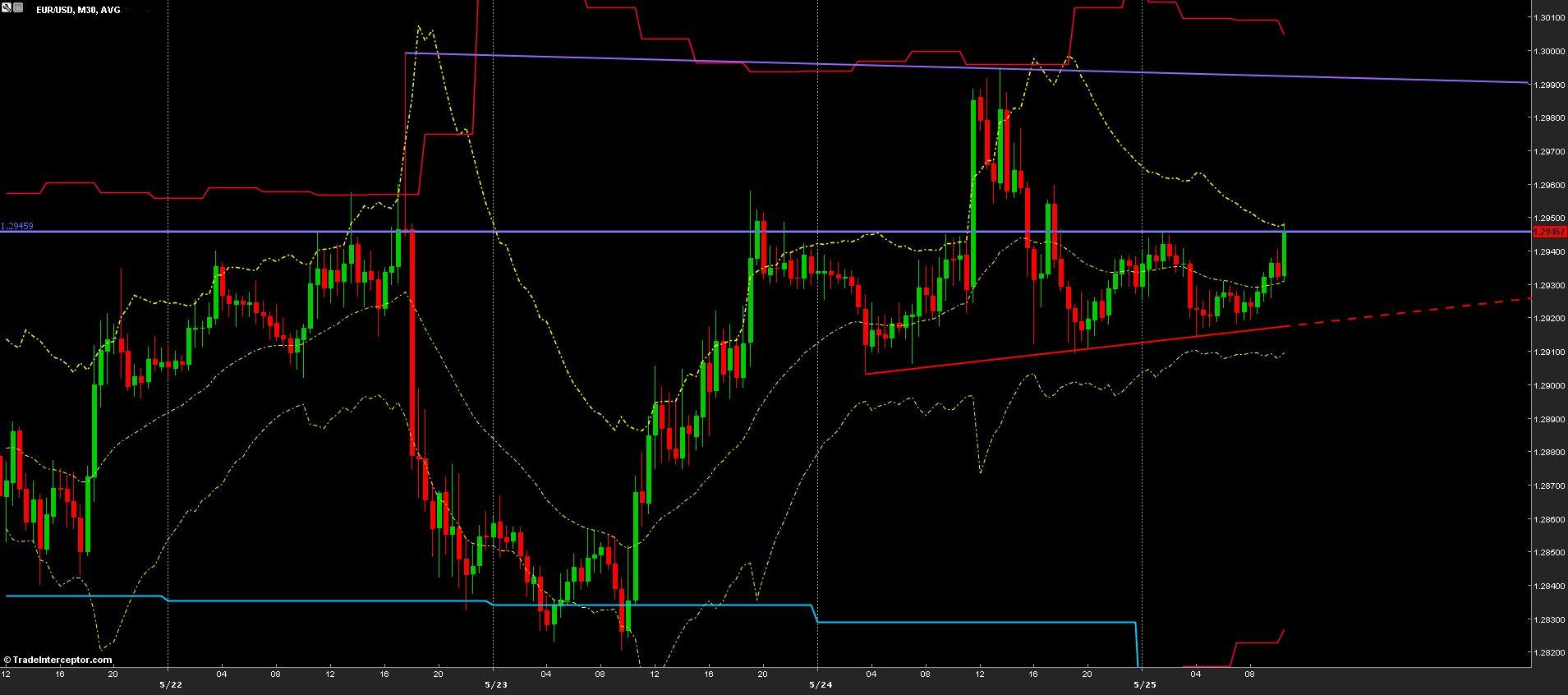 EUR/USD Chart 27/05/2013
