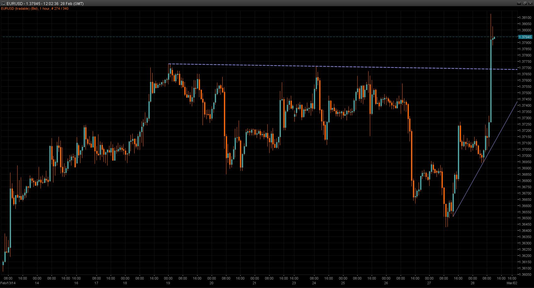 EUR/USD Chart 28 Feb 2014