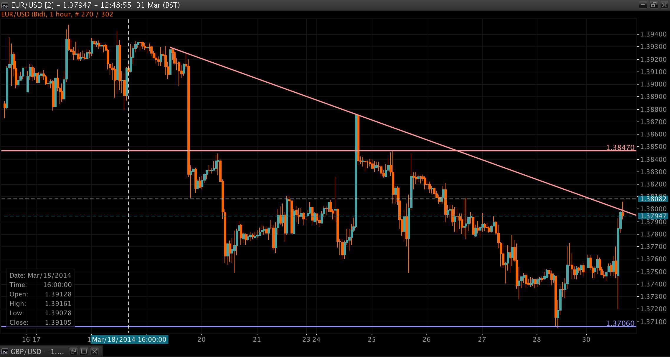 EUR/USD Chart 31 Mar 2014