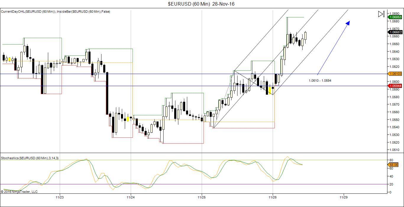 EUR/USD Trading chart 28 Nov 2016
