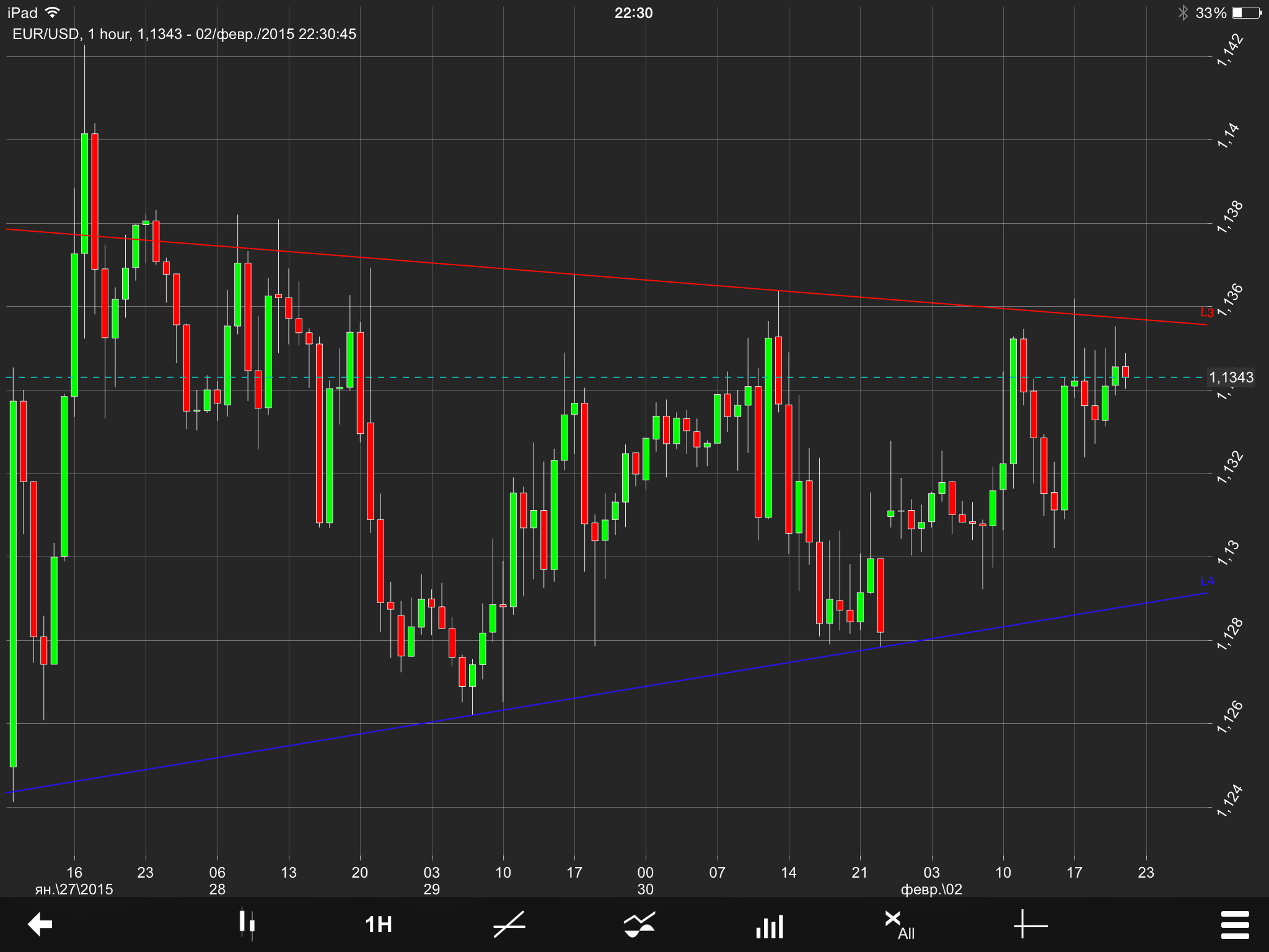EUR/USD Chart 03 Feb 2015