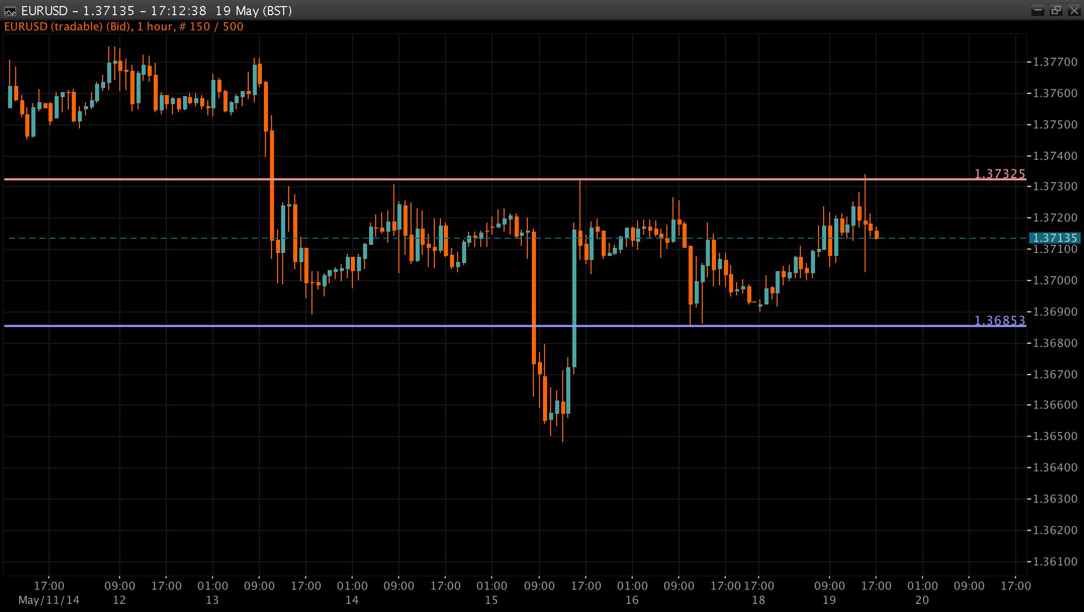 EUR/USD Chart 19 May 2014