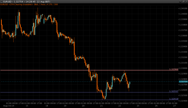 EUR/USD Chart 22 Aug 2014