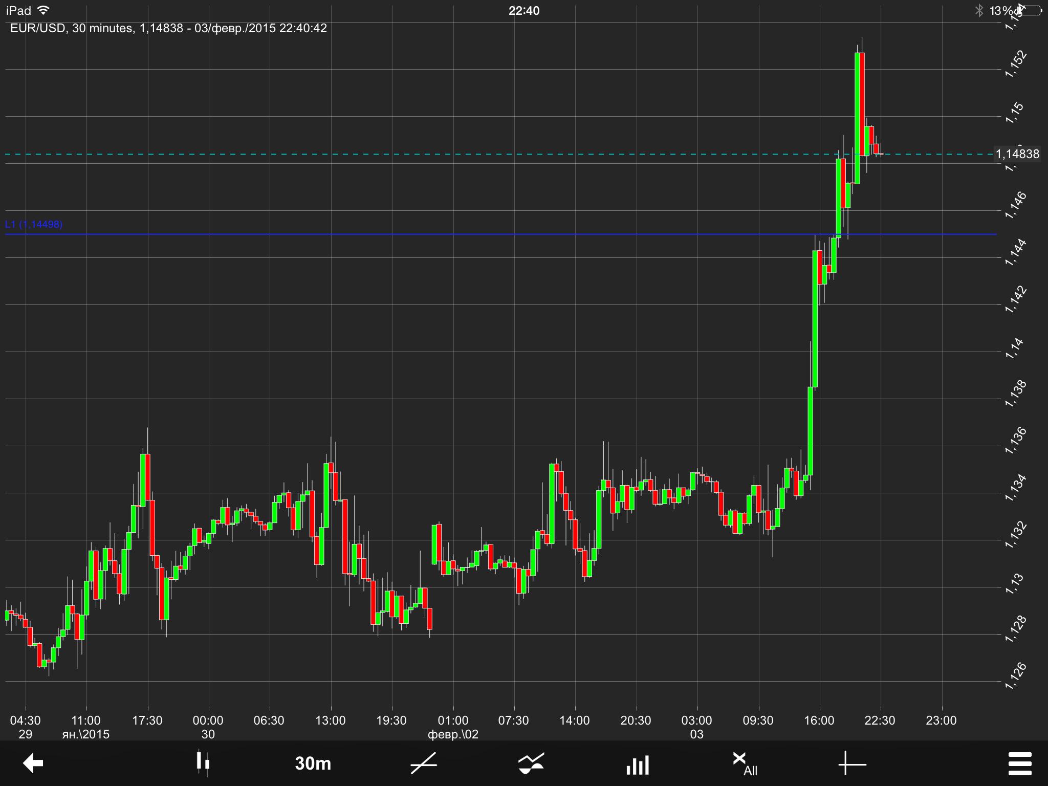 EUR/USD Chart 04 Feb 2015