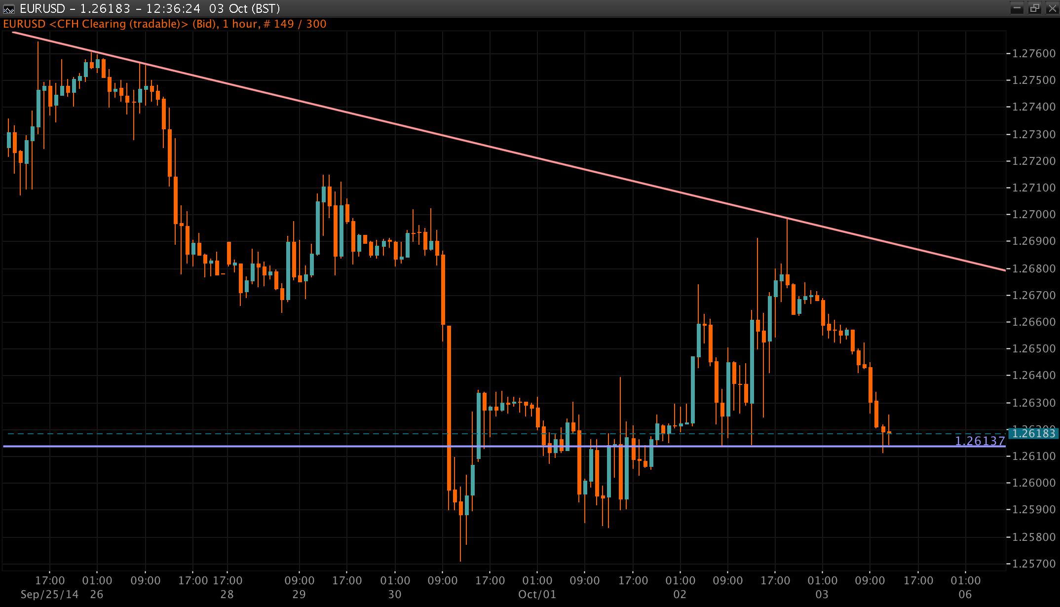 EUR/USD Chart 03 Oct 2014