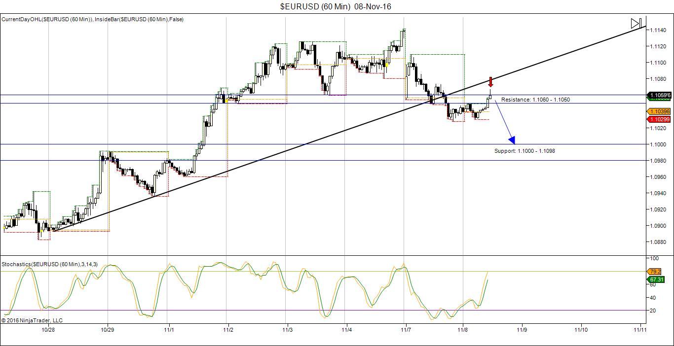 EUR/USD Trading chart 08 Nov 2016