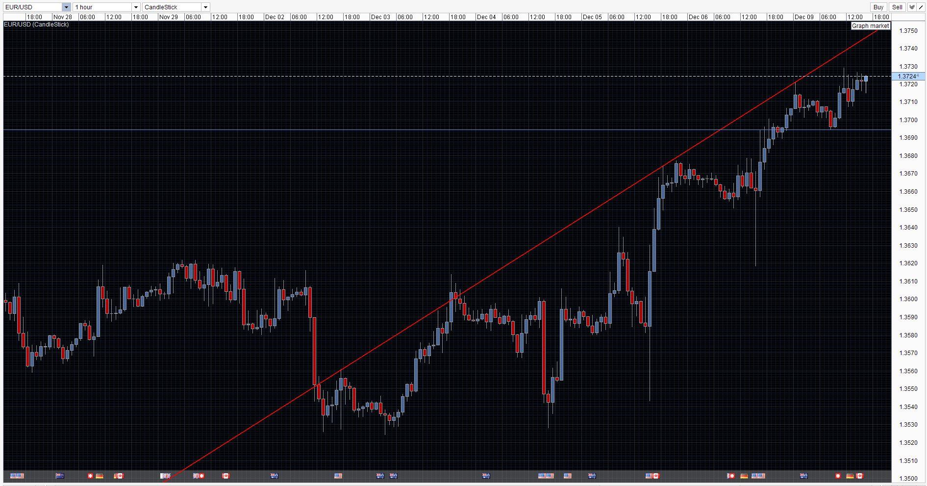 EUR/USD chart 09 Dec 2013