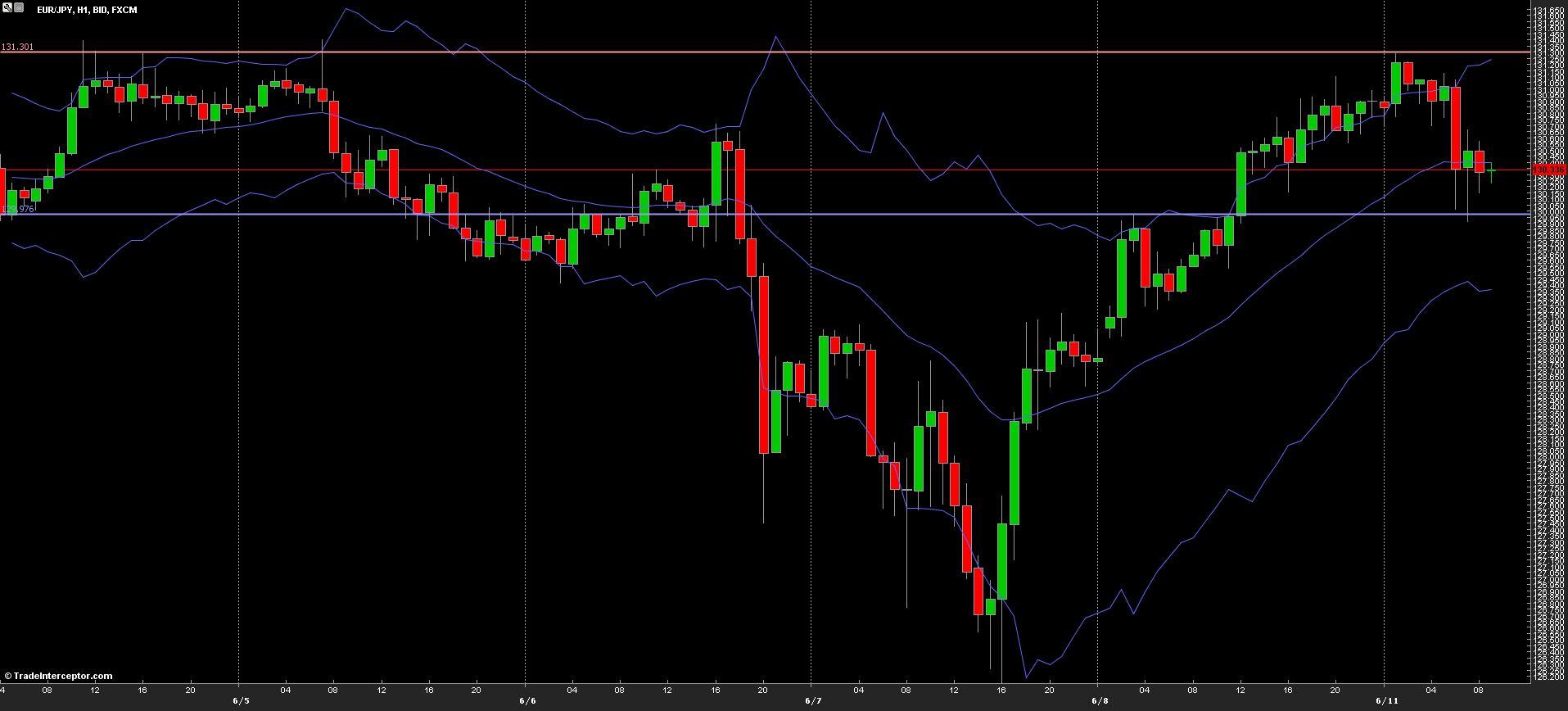 EUR/JPY Chart 11/06/2013