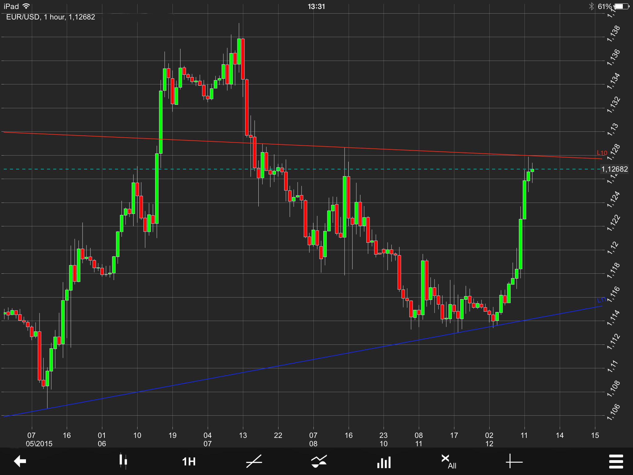 EUR/USD Chart 12/05/2015