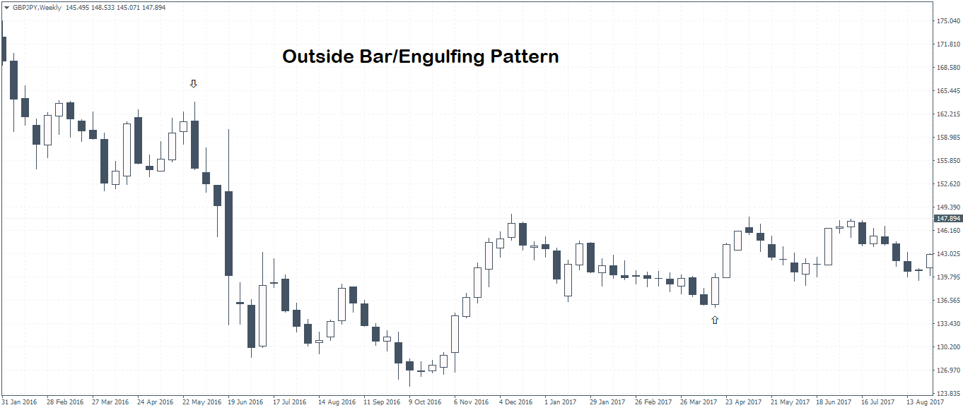 Outside Bar/Engulfing Pattern