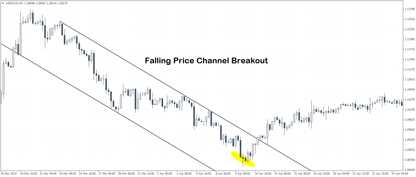 Falling Price Channel