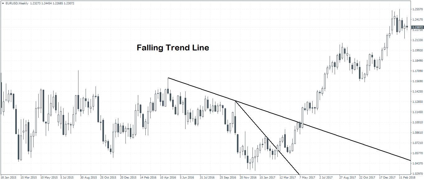 The Falling Trend Line