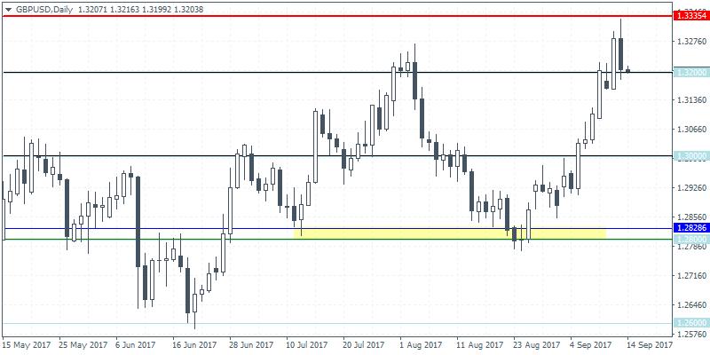 GBP/USD forex signal 14 Sep 2017