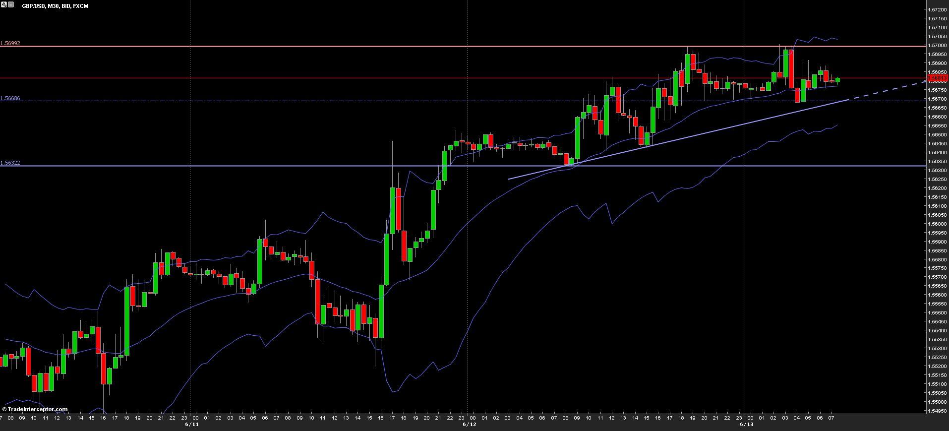 GBP/USD Chart 13/06/2013