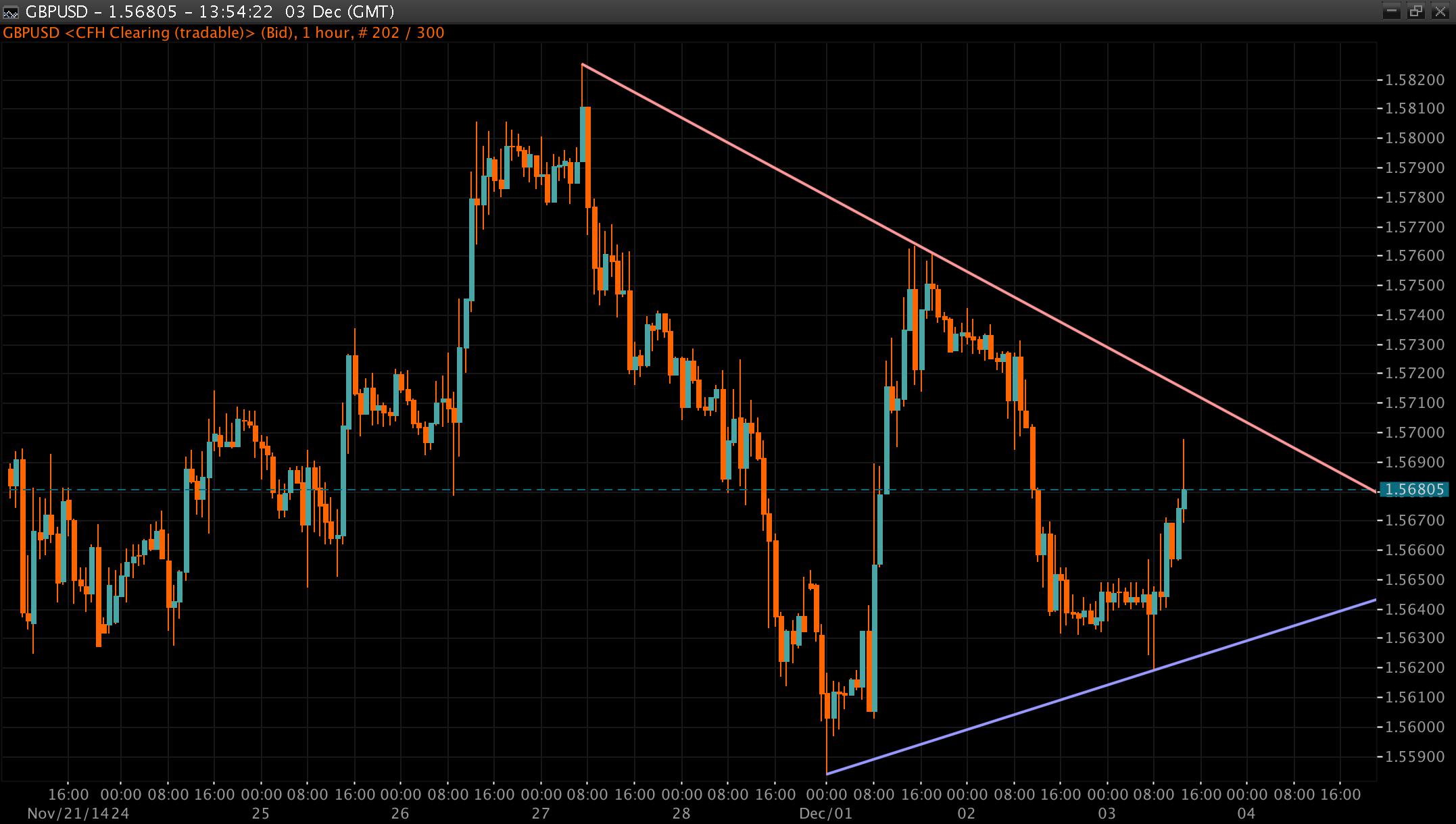 GBP/USD Chart 04 Dec 2014